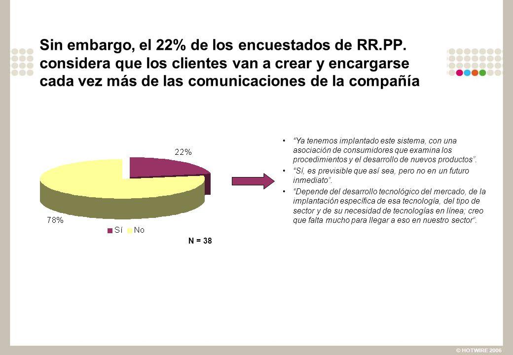 Sin embargo, el 22% de los encuestados de RR.PP. considera que los clientes van a crear y encargarse cada vez más de las comunicaciones de la compañía