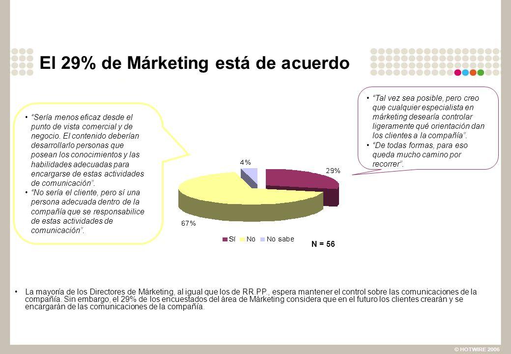 El 29% de Márketing está de acuerdo La mayoría de los Directores de Márketing, al igual que los de RR.PP., espera mantener el control sobre las comunicaciones de la compañía.