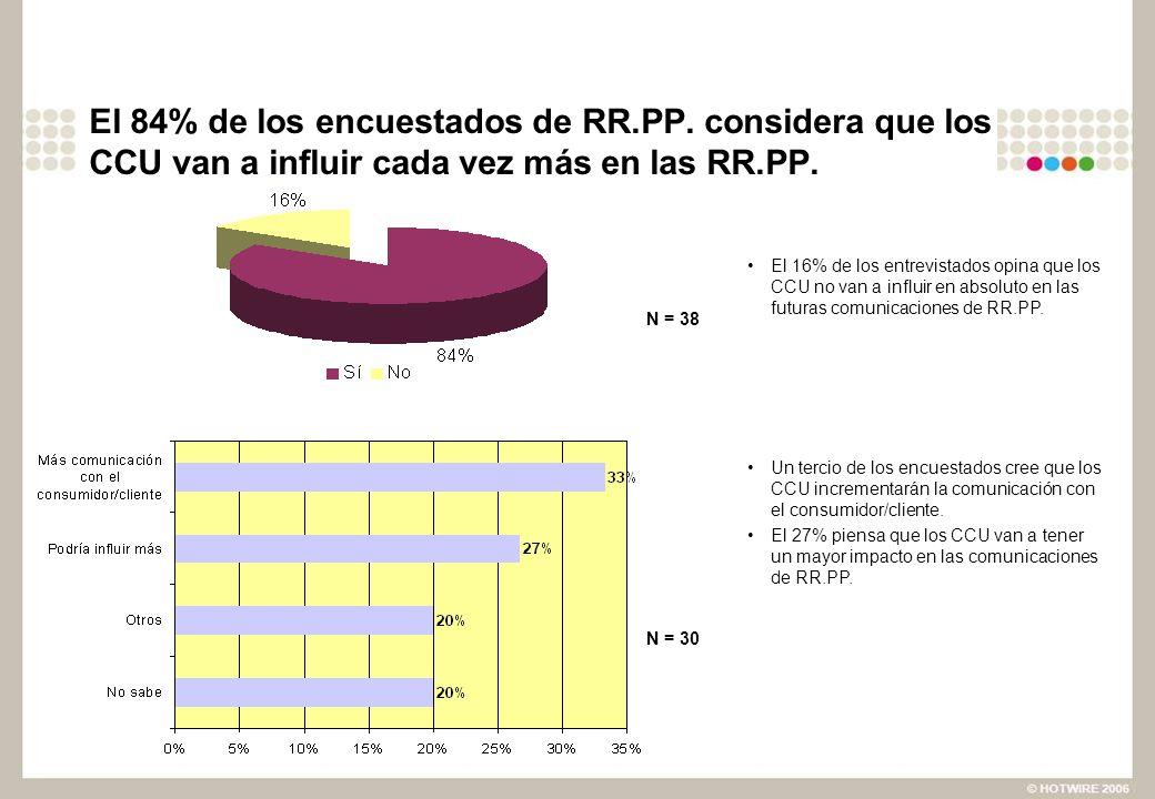 El 84% de los encuestados de RR.PP. considera que los CCU van a influir cada vez más en las RR.PP. N = 30 El 16% de los entrevistados opina que los CC