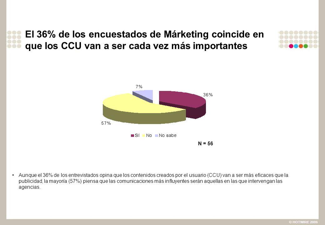 El 36% de los encuestados de Márketing coincide en que los CCU van a ser cada vez más importantes Aunque el 36% de los entrevistados opina que los contenidos creados por el usuario (CCU) van a ser más eficaces que la publicidad, la mayoría (57%) piensa que las comunicaciones más influyentes serán aquellas en las que intervengan las agencias.