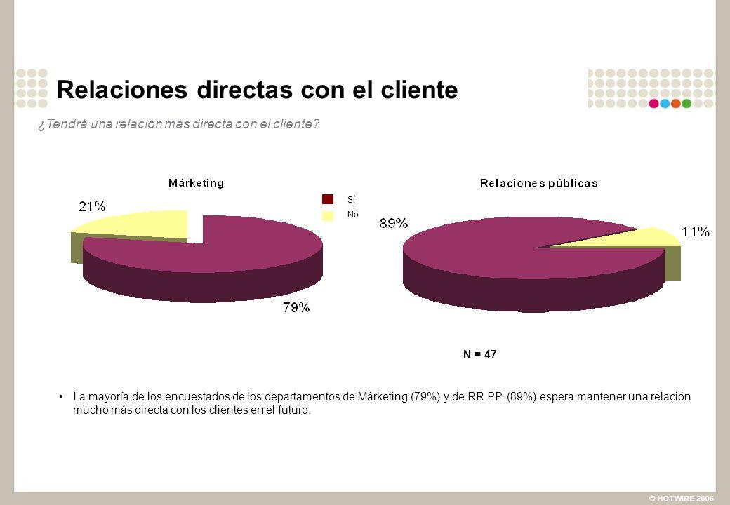 Relaciones directas con el cliente ¿Tendrá una relación más directa con el cliente? N = 47 Sí No La mayoría de los encuestados de los departamentos de
