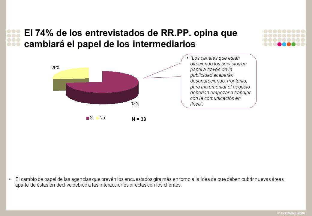 El 74% de los entrevistados de RR.PP. opina que cambiará el papel de los intermediarios El cambio de papel de las agencias que prevén los encuestados