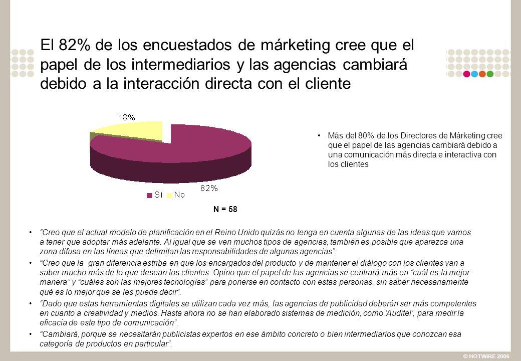 El 82% de los encuestados de márketing cree que el papel de los intermediarios y las agencias cambiará debido a la interacción directa con el cliente