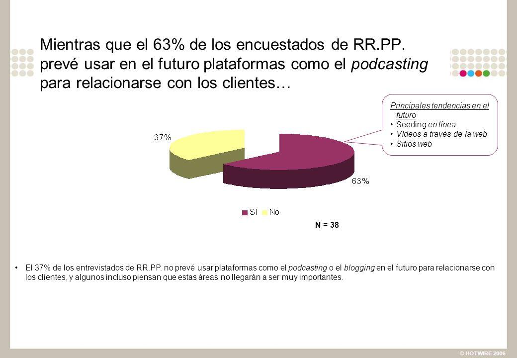 Mientras que el 63% de los encuestados de RR.PP. prevé usar en el futuro plataformas como el podcasting para relacionarse con los clientes… El 37% de