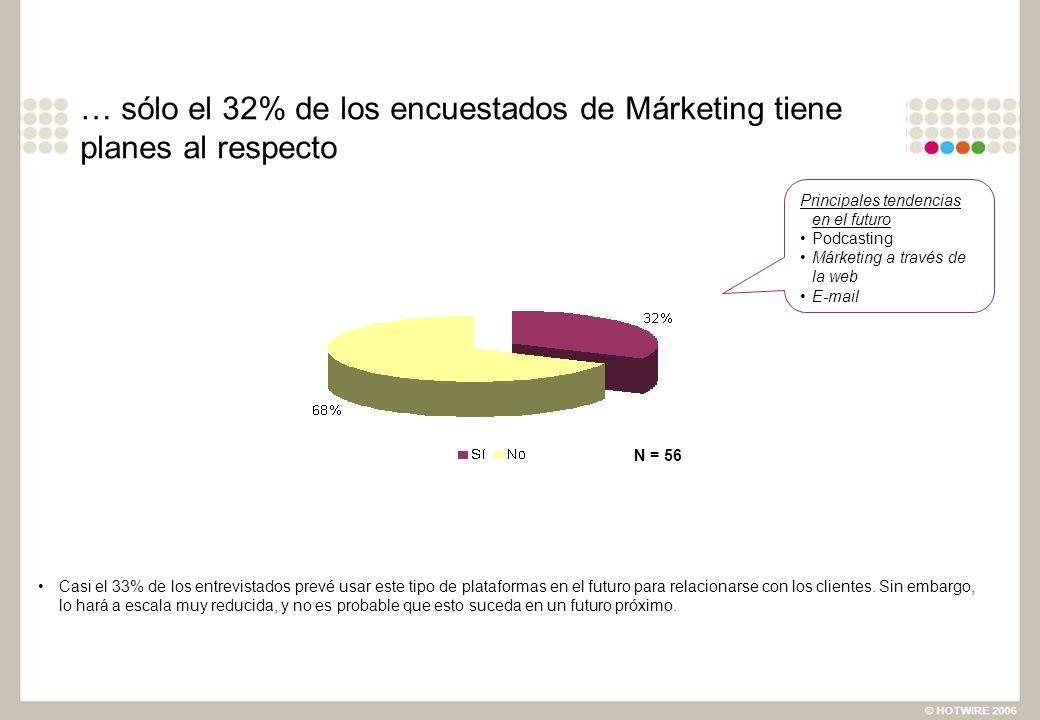 … sólo el 32% de los encuestados de Márketing tiene planes al respecto Casi el 33% de los entrevistados prevé usar este tipo de plataformas en el futu