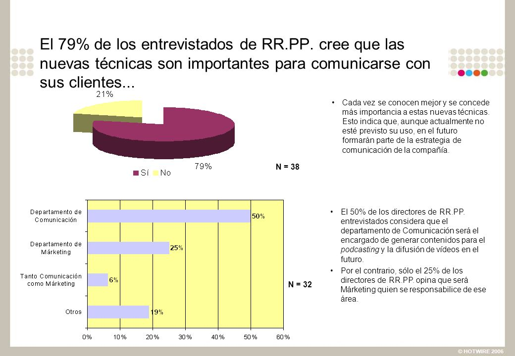 El 79% de los entrevistados de RR.PP. cree que las nuevas técnicas son importantes para comunicarse con sus clientes... N = 32 El 50% de los directore