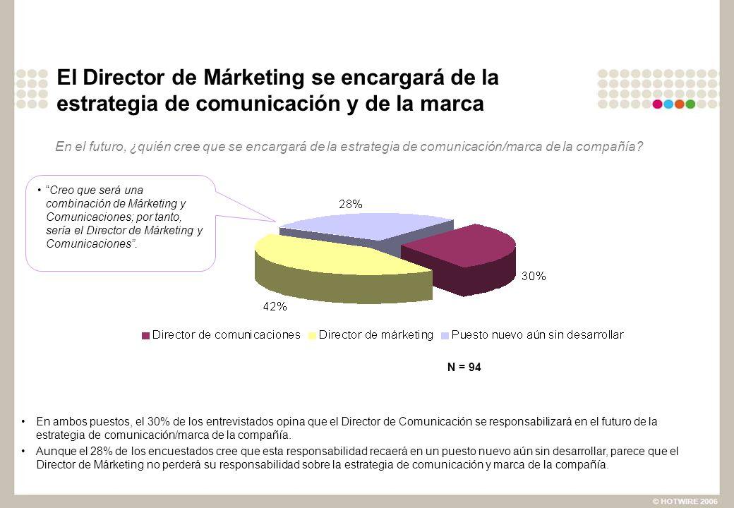 El Director de Márketing se encargará de la estrategia de comunicación y de la marca En ambos puestos, el 30% de los entrevistados opina que el Director de Comunicación se responsabilizará en el futuro de la estrategia de comunicación/marca de la compañía.