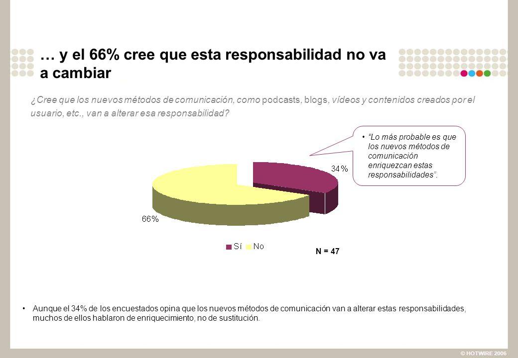 … y el 66% cree que esta responsabilidad no va a cambiar Aunque el 34% de los encuestados opina que los nuevos métodos de comunicación van a alterar estas responsabilidades, muchos de ellos hablaron de enriquecimiento, no de sustitución.
