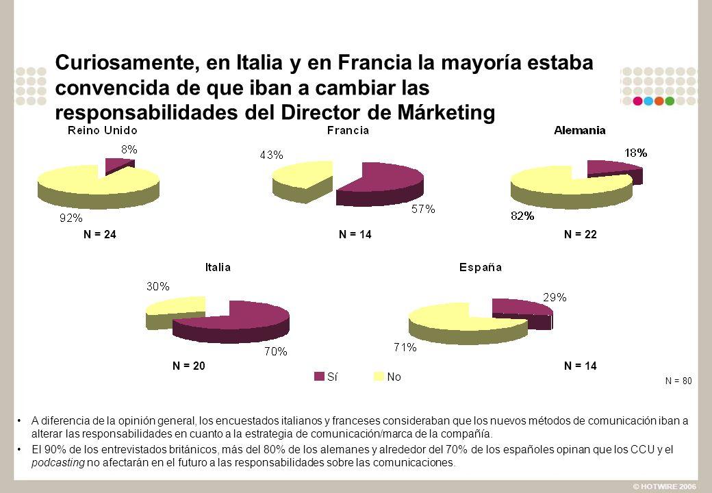 Curiosamente, en Italia y en Francia la mayoría estaba convencida de que iban a cambiar las responsabilidades del Director de Márketing A diferencia d
