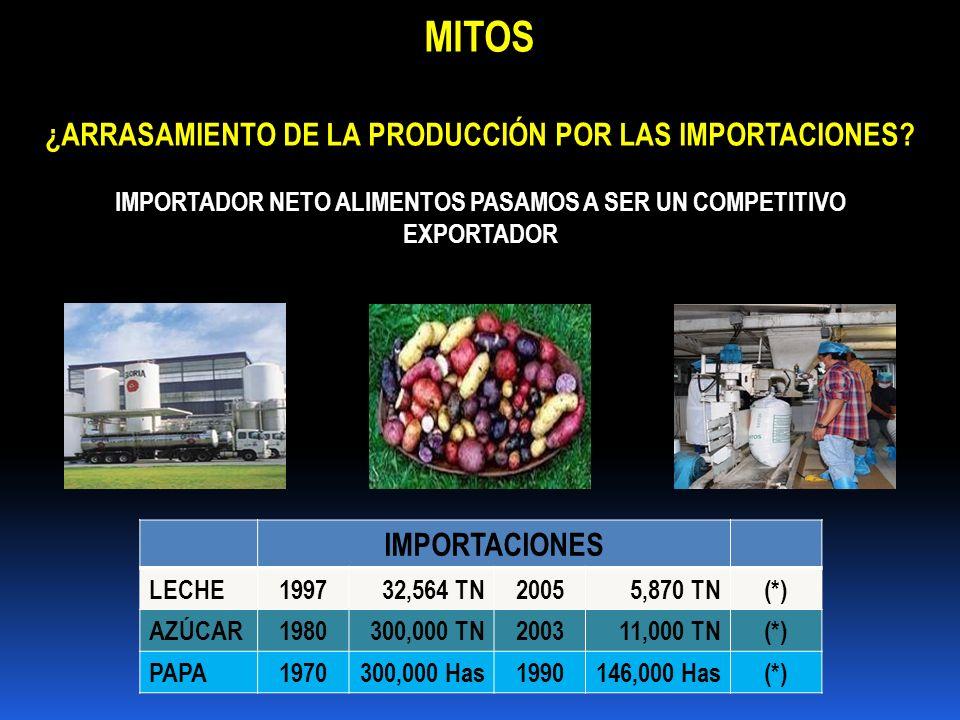 MITOS ¿ARRASAMIENTO DE LA PRODUCCIÓN POR LAS IMPORTACIONES? IMPORTACIONES LECHE199732,564 TN20055,870 TN(*) AZÚCAR1980300,000 TN200311,000 TN(*) PAPA1