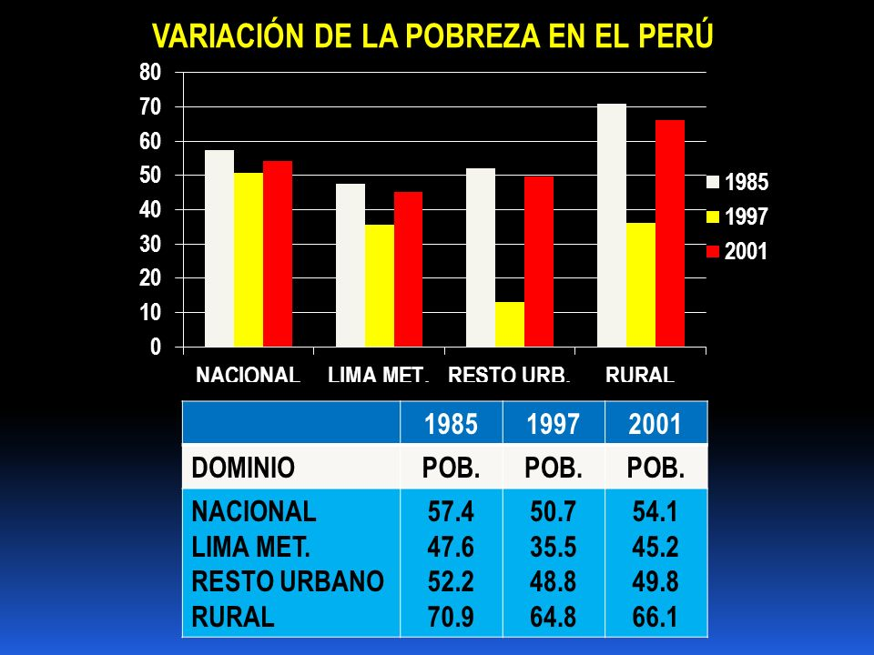 VARIACIÓN DE LA POBREZA EN EL PERÚ 198519972001 DOMINIOPOB. NACIONAL LIMA MET. RESTO URBANO RURAL 57.4 47.6 52.2 70.9 50.7 35.5 48.8 64.8 54.1 45.2 49
