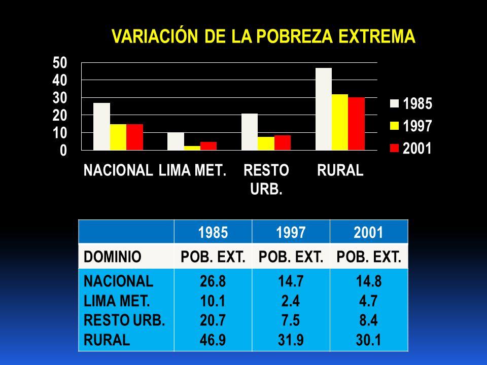 198519972001 DOMINIOPOB. EXT. NACIONAL LIMA MET. RESTO URB. RURAL 26.8 10.1 20.7 46.9 14.7 2.4 7.5 31.9 14.8 4.7 8.4 30.1