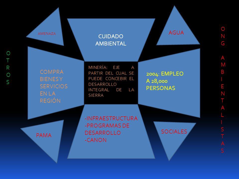 CUIDADO AMBIENTAL MINERÍA: EJE A PARTIR DEL CUAL SE PUEDE CONCEBIR EL DESARROLLO INTEGRAL DE LA SIERRA COMPRA BIENES Y SERVICIOS EN LA REGIÓN 2004: EM