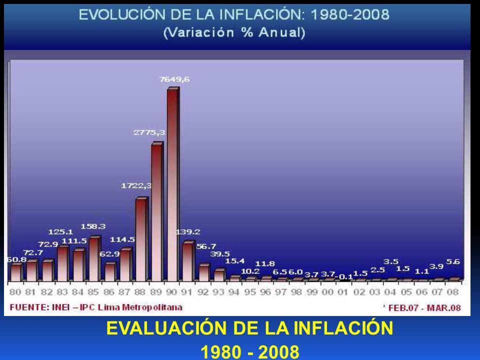 EVALUACIÓN DE LA INFLACIÓN 1980 - 2008