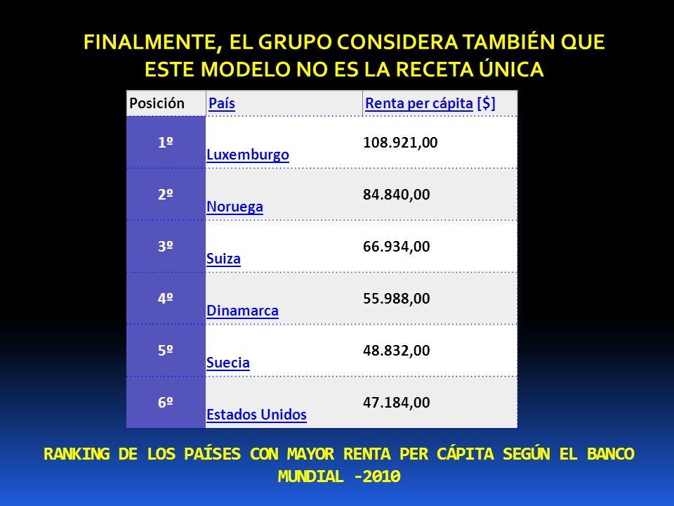 RANKING DE LOS PAÍSES CON MAYOR RENTA PER CÁPITA SEGÚN EL BANCO MUNDIAL -2010 PosiciónPaísRenta per cápitaRenta per cápita [$] 1º Luxemburgo 108.921,0
