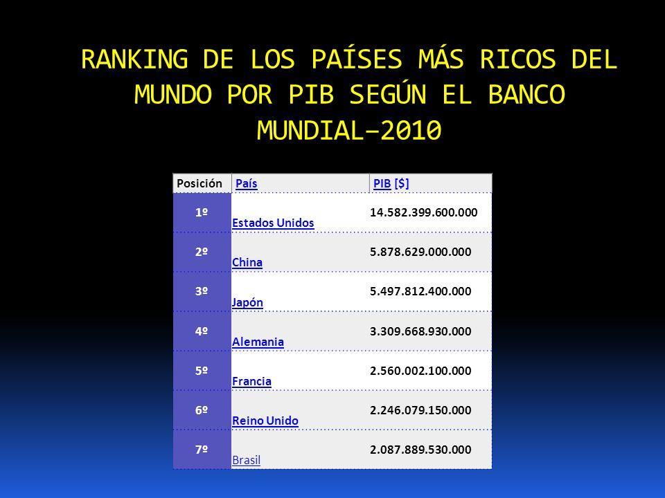 RANKING DE LOS PAÍSES MÁS RICOS DEL MUNDO POR PIB SEGÚN EL BANCO MUNDIAL–2010 PosiciónPaísPIBPIB [$] 1º Estados Unidos 14.582.399.600.000 2º China 5.8
