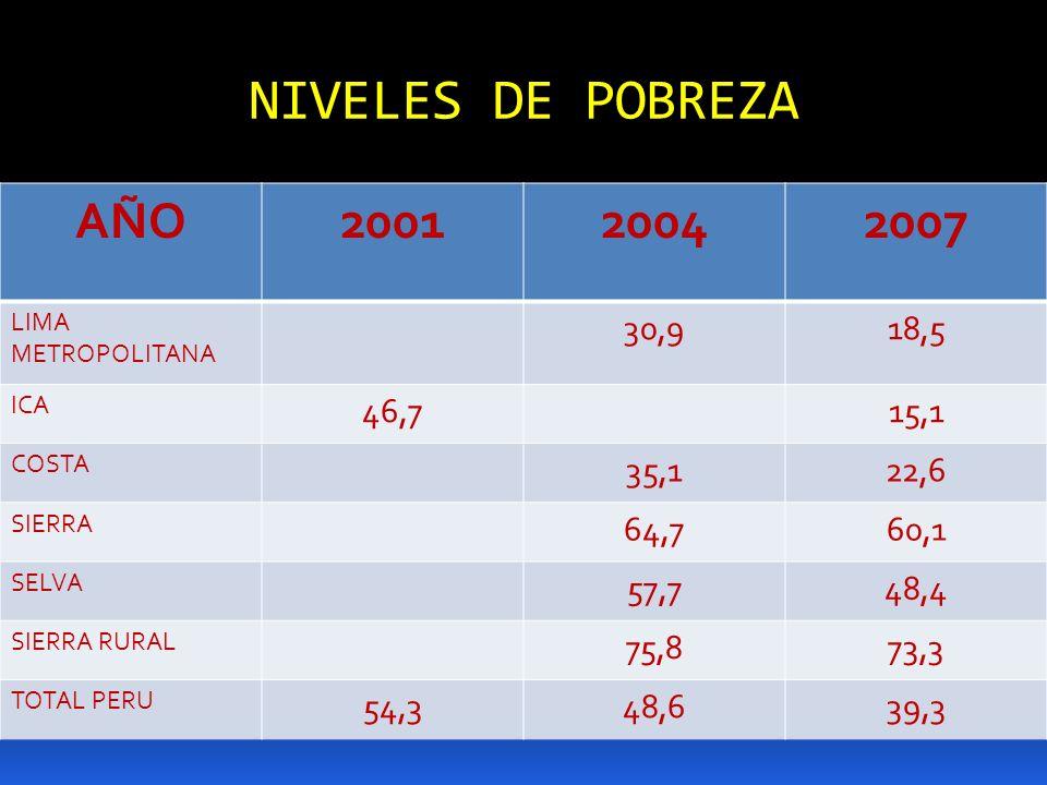 NIVELES DE POBREZA AÑO200120042007 LIMA METROPOLITANA 30,918,5 ICA 46,715,1 COSTA 35,122,6 SIERRA 64,760,1 SELVA 57,748,4 SIERRA RURAL 75,873,3 TOTAL
