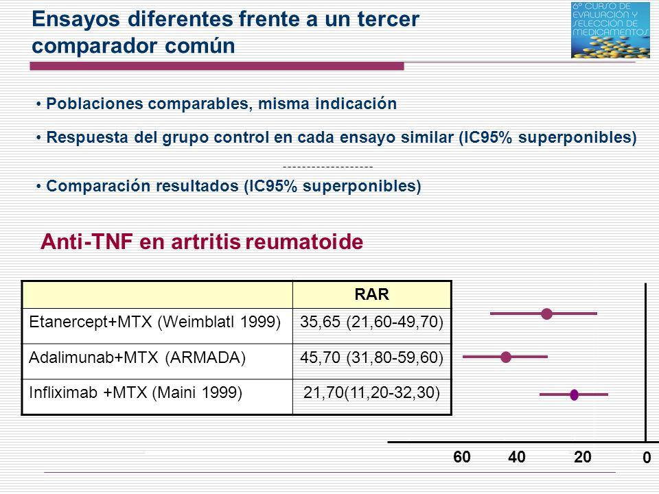 Ensayos diferentes frente a un tercer comparador común Anti-TNF en artritis reumatoide Scandinavian Journal of RheumatologyScandinavian Journal of Rheumatology, Volume 36, Issue 6 2007, pages 411 - 41736, Issue 6 2007, pages 411 - 417