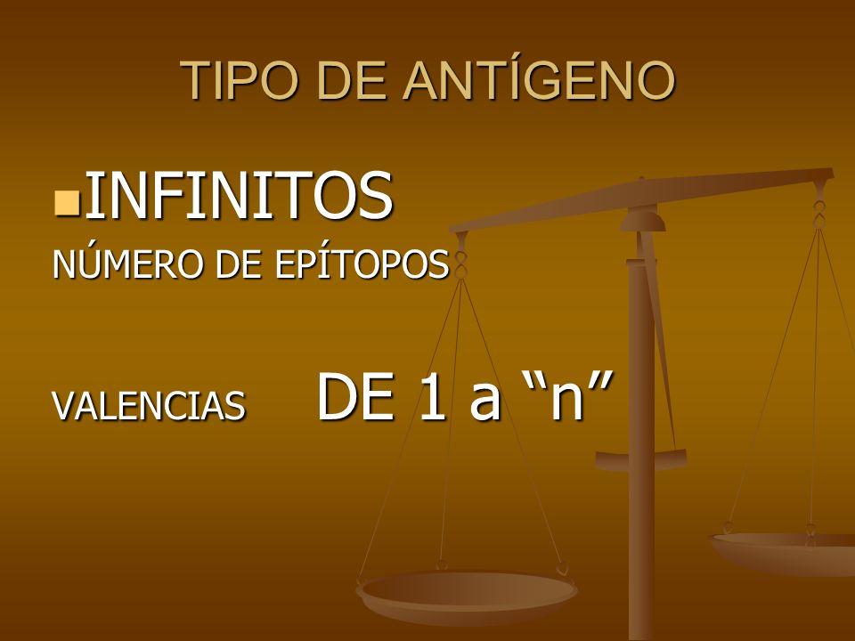 TIPO DE ANTÍGENO INFINITOS INFINITOS NÚMERO DE EPÍTOPOS VALENCIAS DE 1 a n