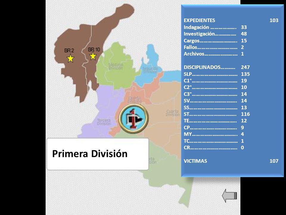 Primera División EXPEDIENTES103 Indagación ……………….33 Investigación…………….48 Cargos……………………….15 Fallos…………………………2 Archivos…………………….1 DISCIPLINADOS………..247 SLP…………………………….135 C1°…………………………….19 C2°…………………………….10 C3°…………………………….14 SV……………………………..14 SS………………………………13 ST……………………………..116 TE……………………………..12 CP……………………………..9 MY…………………………….4 TC………………………………1 CR……………………………..0 VICTIMAS107 EXPEDIENTES103 Indagación ……………….33 Investigación…………….48 Cargos……………………….15 Fallos…………………………2 Archivos…………………….1 DISCIPLINADOS………..247 SLP…………………………….135 C1°…………………………….19 C2°…………………………….10 C3°…………………………….14 SV……………………………..14 SS………………………………13 ST……………………………..116 TE……………………………..12 CP……………………………..9 MY…………………………….4 TC………………………………1 CR……………………………..0 VICTIMAS107