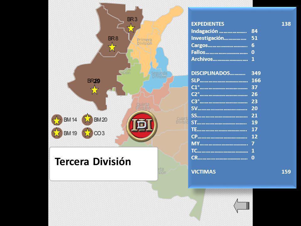 Tercera División 29 EXPEDIENTES138 Indagación ……………….84 Investigación…………….51 Cargos……………………….6 Fallos…………………………0 Archivos…………………….1 DISCIPLINADOS………..349 SLP…………………………….166 C1°…………………………….37 C2°…………………………….26 C3°…………………………….23 SV……………………………..20 SS………………………………21 ST……………………………..19 TE……………………………..17 CP……………………………..12 MY…………………………….7 TC………………………………1 CR……………………………..0 VICTIMAS159 EXPEDIENTES138 Indagación ……………….84 Investigación…………….51 Cargos……………………….6 Fallos…………………………0 Archivos…………………….1 DISCIPLINADOS………..349 SLP…………………………….166 C1°…………………………….37 C2°…………………………….26 C3°…………………………….23 SV……………………………..20 SS………………………………21 ST……………………………..19 TE……………………………..17 CP……………………………..12 MY…………………………….7 TC………………………………1 CR……………………………..0 VICTIMAS159