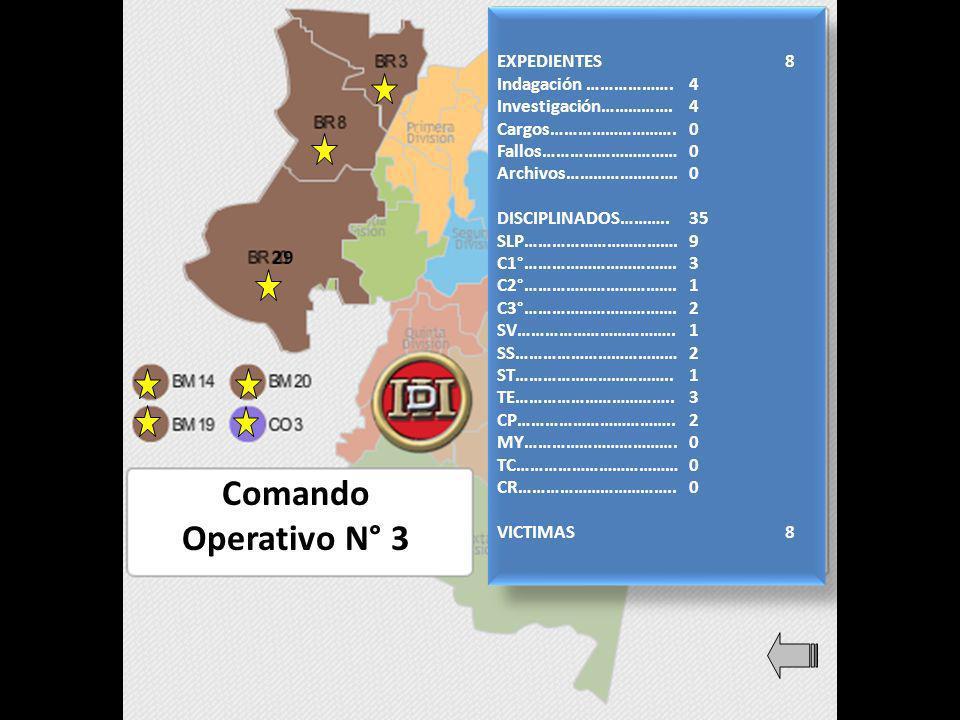 Comando Operativo N° 3 EXPEDIENTES8 Indagación ……………….4 Investigación…………….4 Cargos……………………….0 Fallos…………………………0 Archivos…………………….0 DISCIPLINADOS………..35 SLP…………………………….9 C1°…………………………….3 C2°…………………………….1 C3°…………………………….2 SV……………………………..1 SS………………………………2 ST……………………………..1 TE……………………………..3 CP……………………………..2 MY…………………………….0 TC………………………………0 CR……………………………..0 VICTIMAS8 EXPEDIENTES8 Indagación ……………….4 Investigación…………….4 Cargos……………………….0 Fallos…………………………0 Archivos…………………….0 DISCIPLINADOS………..35 SLP…………………………….9 C1°…………………………….3 C2°…………………………….1 C3°…………………………….2 SV……………………………..1 SS………………………………2 ST……………………………..1 TE……………………………..3 CP……………………………..2 MY…………………………….0 TC………………………………0 CR……………………………..0 VICTIMAS8 29
