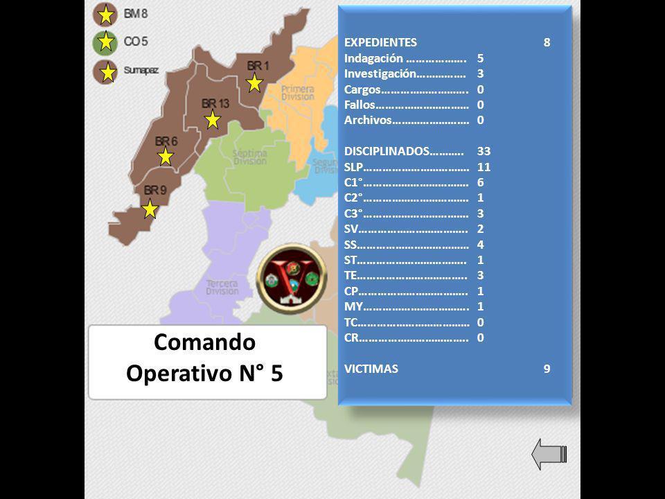 Comando Operativo N° 5 EXPEDIENTES8 Indagación ……………….5 Investigación…………….3 Cargos……………………….0 Fallos…………………………0 Archivos…………………….0 DISCIPLINADOS………..33 SLP…………………………….11 C1°…………………………….6 C2°…………………………….1 C3°…………………………….3 SV……………………………..2 SS………………………………4 ST……………………………..1 TE……………………………..3 CP……………………………..1 MY…………………………….1 TC………………………………0 CR……………………………..0 VICTIMAS9 EXPEDIENTES8 Indagación ……………….5 Investigación…………….3 Cargos……………………….0 Fallos…………………………0 Archivos…………………….0 DISCIPLINADOS………..33 SLP…………………………….11 C1°…………………………….6 C2°…………………………….1 C3°…………………………….3 SV……………………………..2 SS………………………………4 ST……………………………..1 TE……………………………..3 CP……………………………..1 MY…………………………….1 TC………………………………0 CR……………………………..0 VICTIMAS9