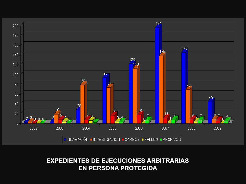 EXPEDIENTES DE EJECUCIONES ARBITRARIAS EN PERSONA PROTEGIDA