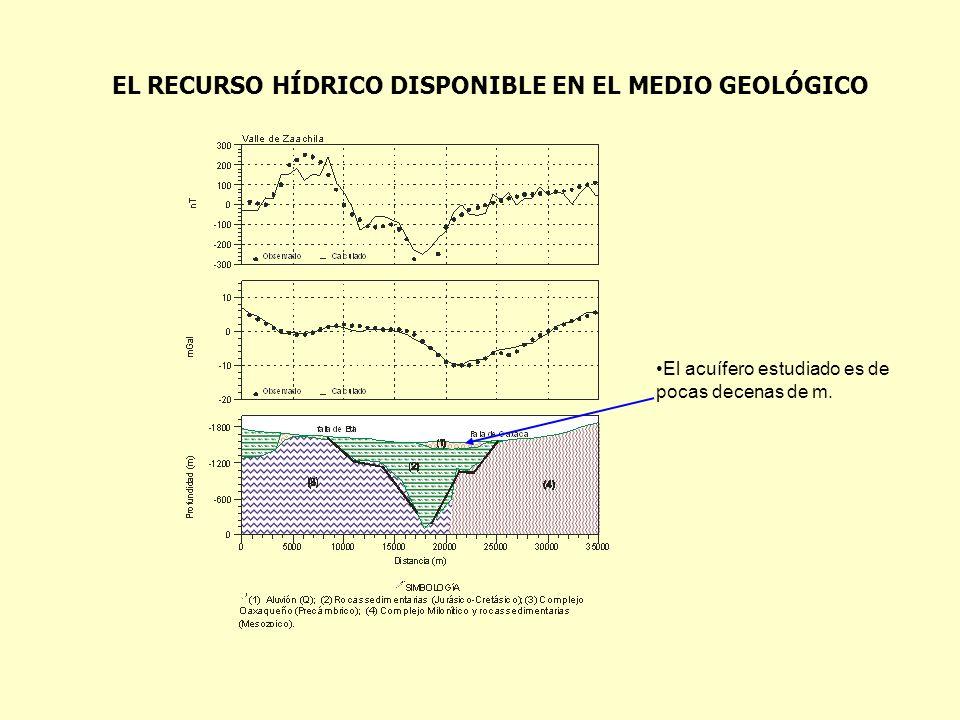 El acuífero estudiado es de pocas decenas de m. EL RECURSO HÍDRICO DISPONIBLE EN EL MEDIO GEOLÓGICO