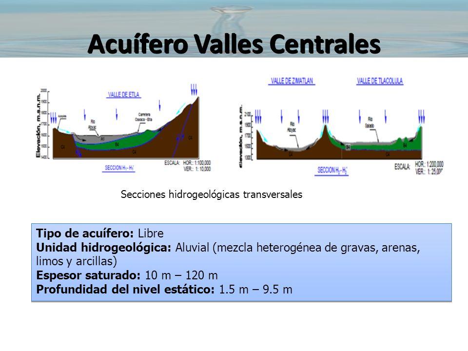 Acuífero Valles Centrales Secciones hidrogeológicas transversales Tipo de acuífero: Libre Unidad hidrogeológica: Aluvial (mezcla heterogénea de gravas