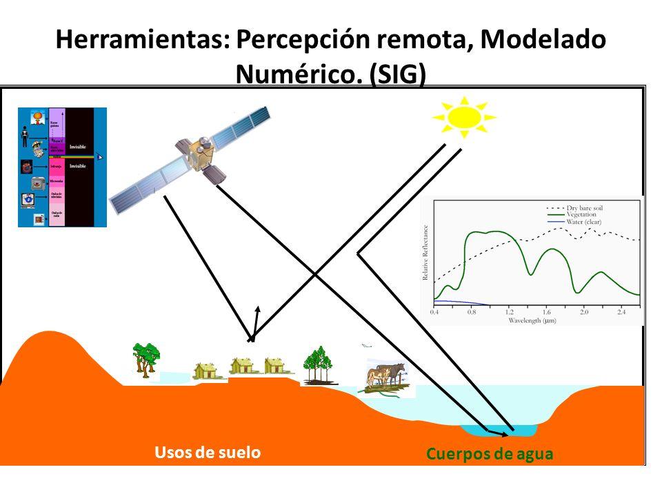 Herramientas: Percepción remota, Modelado Numérico. (SIG) Usos de suelo Cuerpos de agua