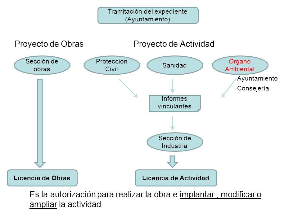 Proyecto de Obras Proyecto de Actividad Ayuntamiento Consejería Es la autorización para realizar la obra e implantar, modificar o ampliar la actividad