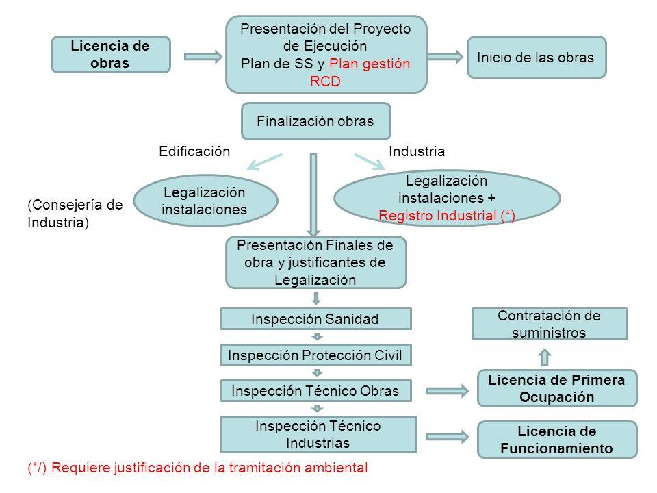 Edificación Industria (Consejería de Industria) (*/) Requiere justificación de la tramitación ambiental Licencia de obras Presentación del Proyecto de
