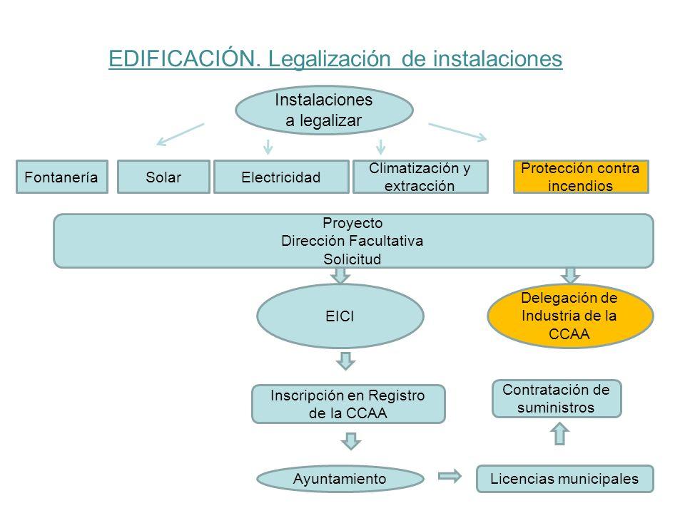 EDIFICACIÓN. Legalización de instalaciones Instalaciones a legalizar FontaneríaElectricidad Climatización y extracción Protección contra incendios Pro
