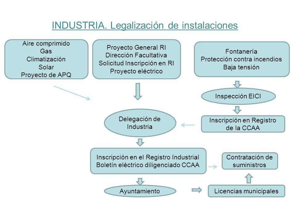 INDUSTRIA. Legalización de instalaciones Proyecto General RI Dirección Facultativa Solicitud Inscripción en RI Proyecto eléctrico Delegación de Indust