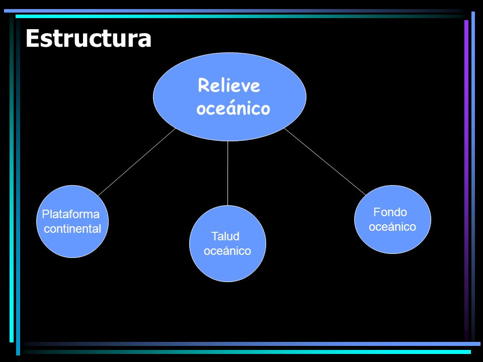 Estructura Relieve oceánico Plataforma continental Fondo oceánico Talud oceánico