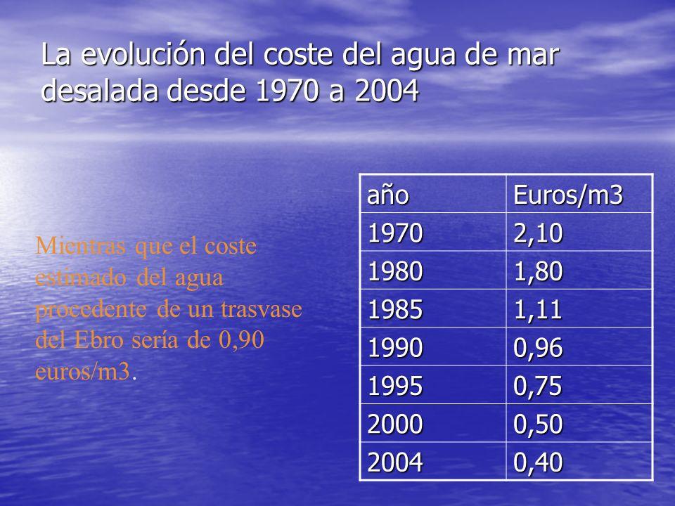 La evolución del coste del agua de mar desalada desde 1970 a 2004 añoEuros/m3 19702,10 19801,80 19851,11 19900,96 19950,75 20000,50 20040,40 Mientras