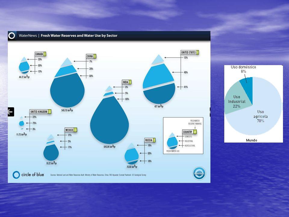 Sector doméstico Empleo de instalaciones de bajo consumo Empleo de instalaciones de bajo consumo Adopción de precios del agua acordes con su verdadero coste.