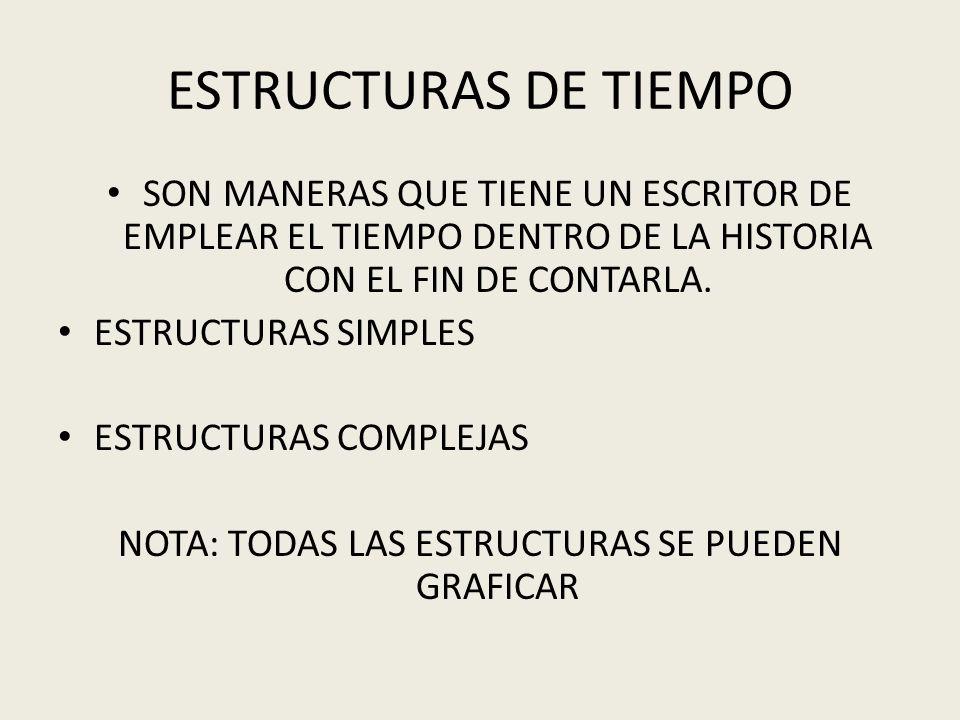ESTRUCTURAS DE TIEMPO SON MANERAS QUE TIENE UN ESCRITOR DE EMPLEAR EL TIEMPO DENTRO DE LA HISTORIA CON EL FIN DE CONTARLA. ESTRUCTURAS SIMPLES ESTRUCT