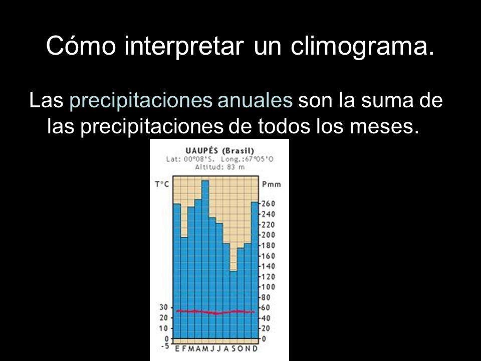 Cómo interpretar un climograma. Las precipitaciones anuales son la suma de las precipitaciones de todos los meses.