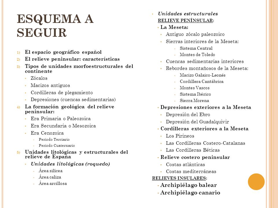 ESQUEMA A SEGUIR 1) El espacio geográfico español 2) El relieve peninsular: características 3) Tipos de unidades morfoestructurales del continente Zóc