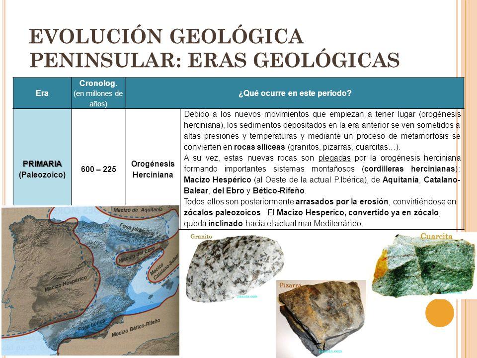 EVOLUCIÓN GEOLÓGICA PENINSULAR: ERAS GEOLÓGICAS Era Cronolog. (en millones de años) ¿Qué ocurre en este periodo? PRIMARIA PRIMARIA (Paleozoico) 600 –