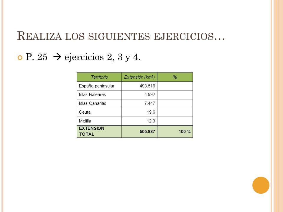 R EALIZA LOS SIGUIENTES EJERCICIOS … P. 25 ejercicios 2, 3 y 4. TerritorioExtensión (km 2 ) % España peninsular493.516 Islas Baleares4.992 Islas Canar