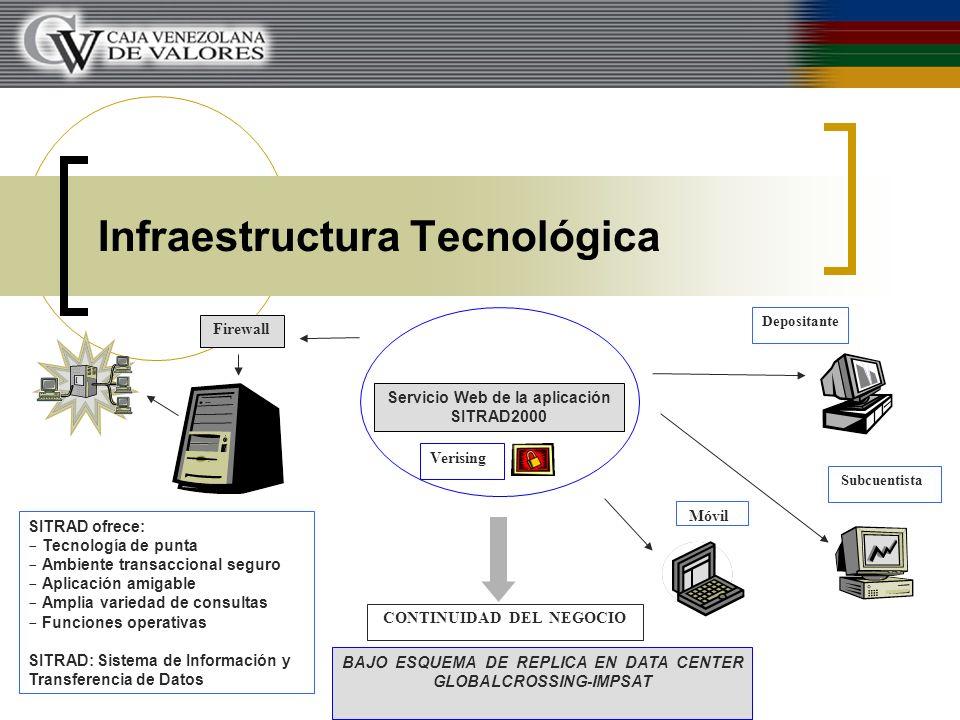 Infraestructura Tecnológica Depositante Móvil Subcuentista CONTINUIDAD DEL NEGOCIO SITRAD ofrece:  Tecnología de punta  Ambiente transaccional segur