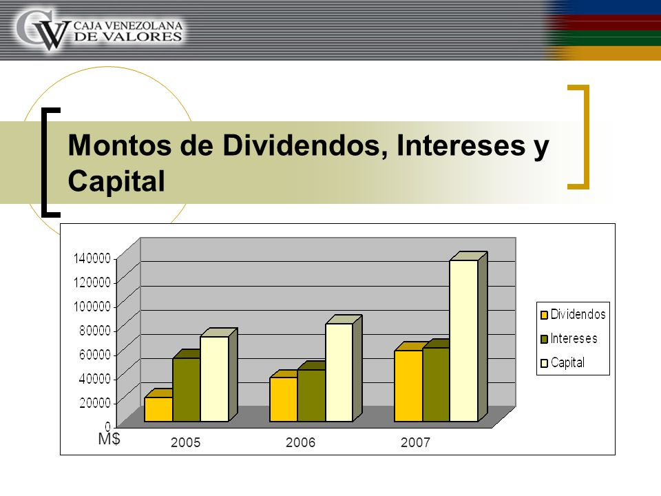 Montos de Dividendos, Intereses y Capital 200520062007 M$