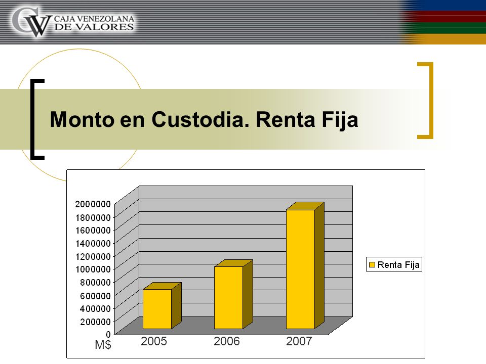 Monto en Custodia. Renta Variable 200520062007 M$