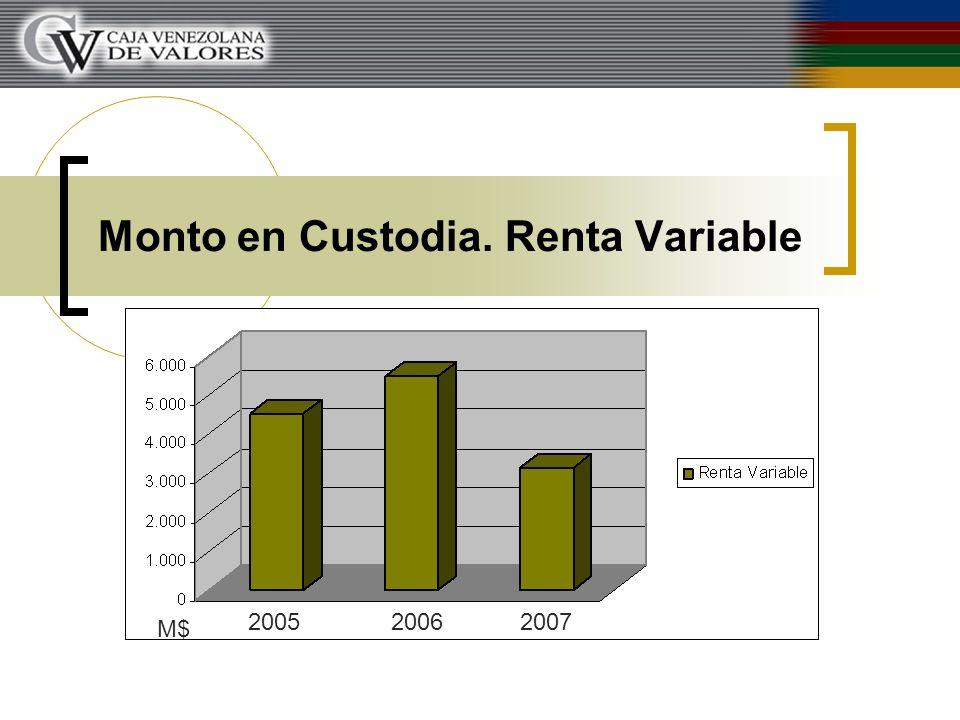 Monto en Custodia. Renta Variable 200520062007 M$