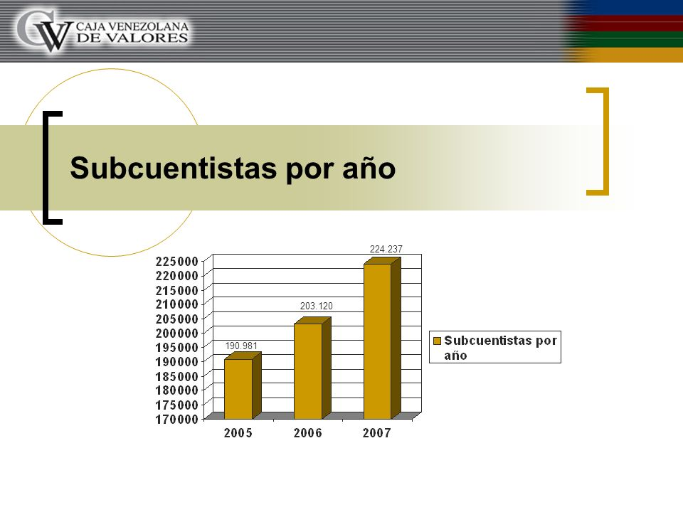 Subcuentistas por año 190.981 203.120 224.237