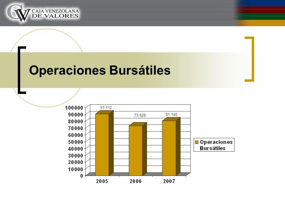 Operaciones Bursátiles 91.112 73.828 81.140