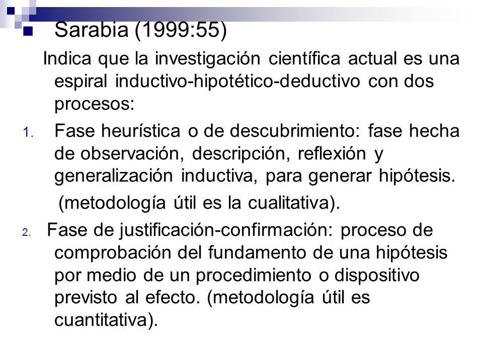 Sarabia (1999:55) Indica que la investigación científica actual es una espiral inductivo-hipotético-deductivo con dos procesos: 1. Fase heurística o d